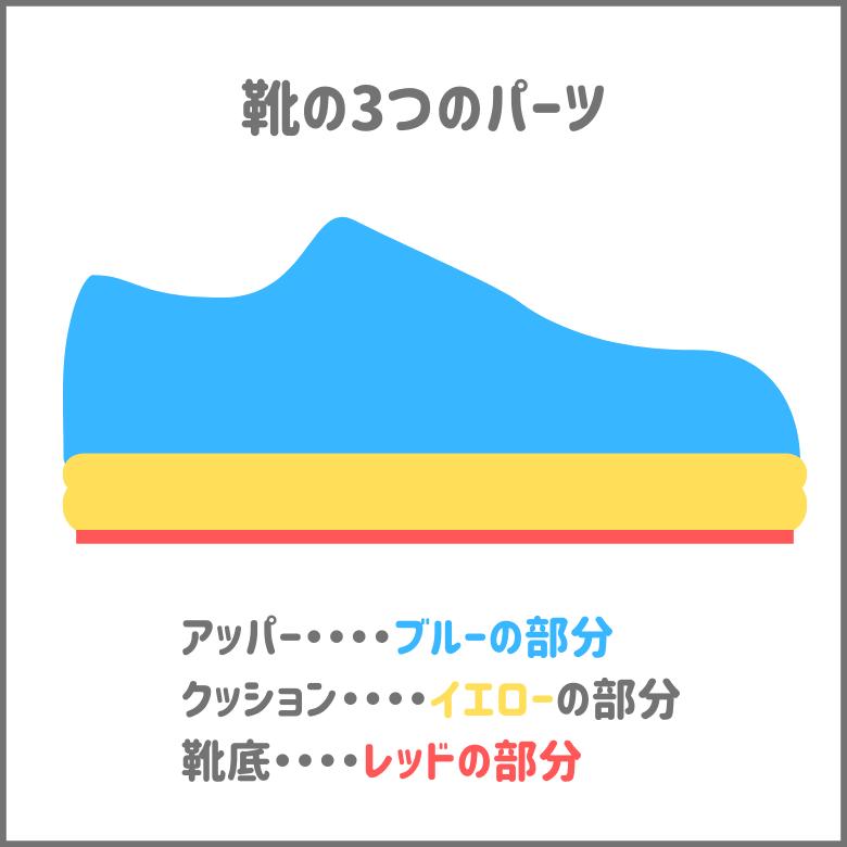 靴のパーツはアッパーとクッション、靴底の3つに分けられる