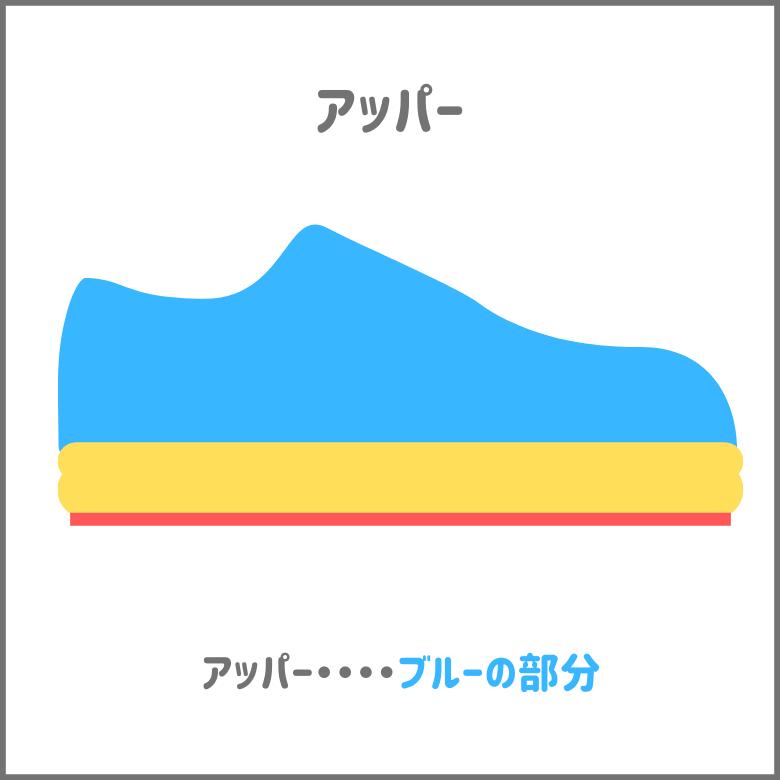 靴のパーツのアッパーを図解