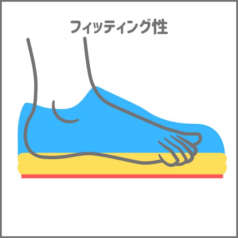 足と靴の相性を表すフィッティング性について解説