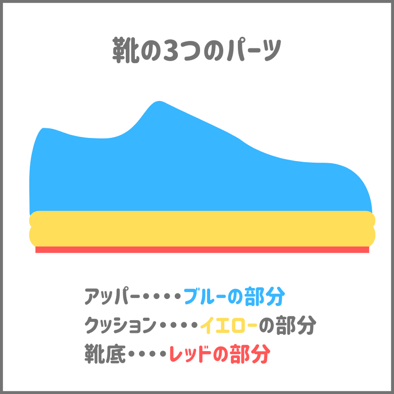 靴のパーツの名称を解説