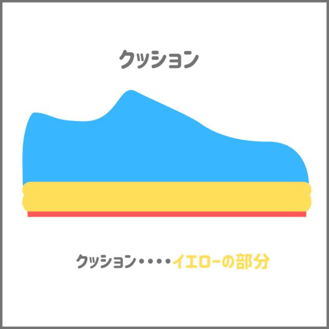 靴のパーツのクッションの場所について解説