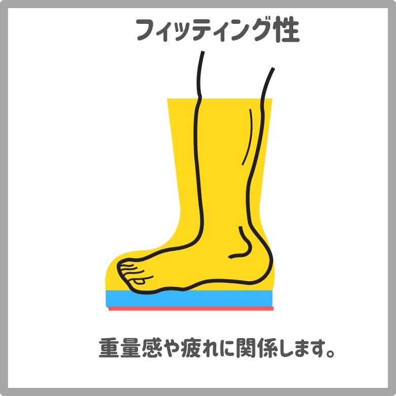 フィッティング性が高いと足が靴の中でバタバタ遊ばない
