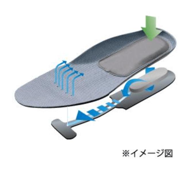通勤快足のインソールはエアーポンプ形状