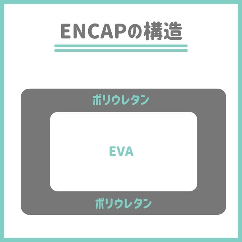 ENCAPの構造