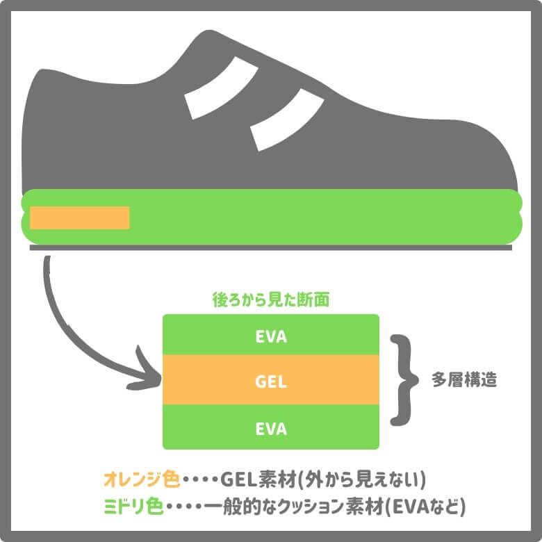 疲れない安全靴はクッション素材が多層